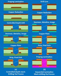 HDI PCB Fabrication Basics | Fuchuangke Technology