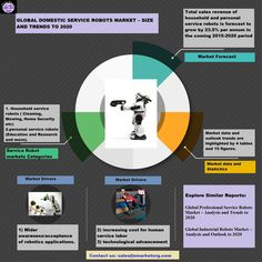 Service Robotics Market (Domestic, Professional, Industrial) Infographic with Details on Domestic Robots Research Report, Market Research, Domestic Robots, Marketing Data, Robotics, Infographic, Industrial, Education