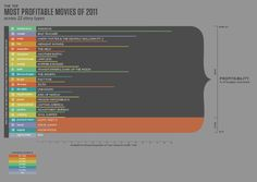The Top Most Profitable Movies of 2011 Across 22 Story Types - Cristina Vanko  The Top Most Profitable Movies of 2011 Across 22 Story Types - Cristina Vanko