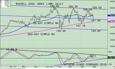 A Favorable Reversal in the Russell 2000 (IWM) Brightens the Short-term Outlook https://www.bonniegortler.com/9690/a-favorable-reversal-in-the-russell-2000-iwm-brightens-the-short-term-outlook/