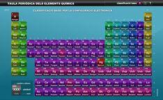 tabla periodica interactiva en espaol tabla periodica dinamica tabla periodica completa tabla periodica elementos tabla periodica groups