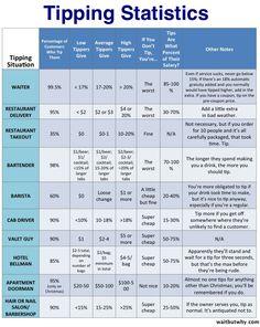 chart tipping statistics