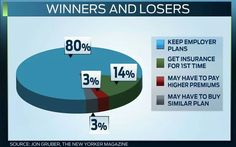 Winners & Losers #ACA  Fight the negativity. #Obamacare #YourStory #GetCovered #GetTalking  Join us, Share, Tell your friends. The time is NOW. http://facebook.com/ACASuccessStories http://twitter.com/ACASuccessStory