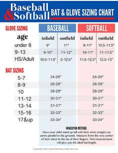 Ready for a great season! check out this chart for the right  size Softball Equipment for your daughter.