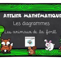 Ateliers-Mathématiques-Diagrammes-Animaux de la forêt- Caroline Gingras Créations Creations, Writing, Maths, Reading, Game Boards, Diagram, Products, Atelier, Reading Books