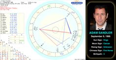 Adam Sandler's birth chart.   Born on September 9, 1966, in New York City, Adam Sandler was always the class clown but didn't consider becoming a comedian until his brother encouraged him to perform at a Boston Comedy Club. He was a regular on MTV's Remote Control and went on to appear and then star in films. He is best known for comedy but has also received critical praise for his dramatic work. He also makes comedy albums. #adamsandler #astrology #birthchart #natalchart #virgo #famous
