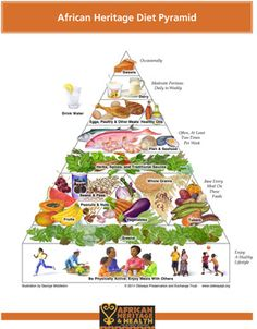 Healthy Diet Oldways' African Heritage Diet Pyramid, printed on letter-size x card stock. - Oldways African Heritage Diet Pyramid printed on card stock. Healthy Oils, Healthy Cooking, Healthy Recipes, Eat Healthy, Paleo Food, Delicious Recipes, Healthy Slices, Tasty, Asian Cooking