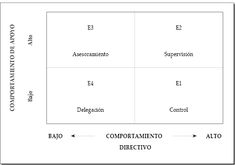 11. Liderazgo situacional. Modelo de Kenneth Blanchard | marketing-xxi.com