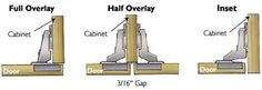 Understanding Hinges.  Explains what each hinge type is and how many to use based on your door size.