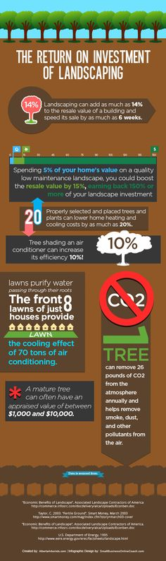 The Return on Investment of Landscaping - An infographic from Alberta Arborists