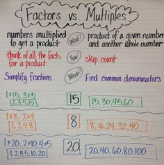 Multiples chart 1 100 math collection of solutions factors vs multiples anchor chart teaching math about . Math Charts, Math Anchor Charts, Sixth Grade Math, Fourth Grade Math, Third Grade, Math Strategies, Math Resources, Math Activities, Math Fractions