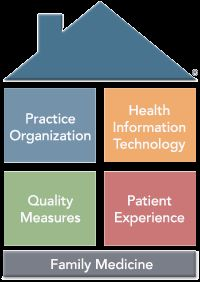 Infographic Highlights How The Patient-Centered Medical Home Has Been Shown To…