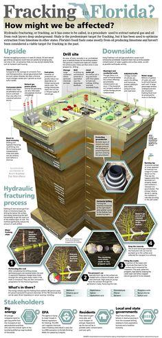 fracking in florida