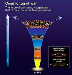 Illustration showing the competing effects of dark matter (23% of the universe) and dark energy (73% of the universe) over the lifetime of the universe. Dark energy began to assume prominence about 5 billion years ago. - http://astronomy2009.nasa.gov/topics_oct.htm