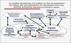 Le capital immatériel: comment l'évaluer