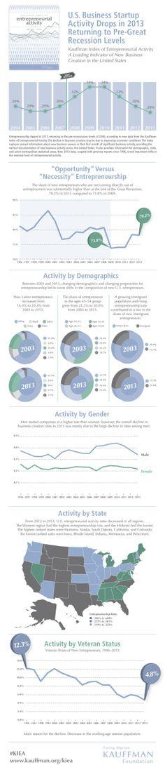 Kauffman Index of entrepreneurial activity #infografia #infographic #entrepreneurship