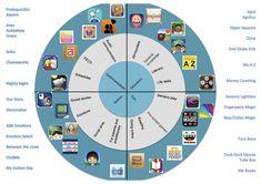 Wheel of Autism Apps | DART