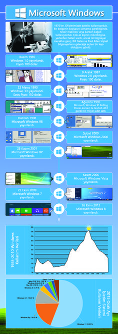 Windows History #winodws #history #graphic #myinphographic