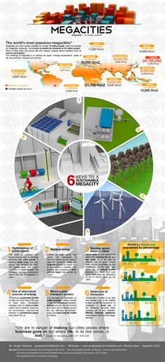 Megacities, 6 keys to a sustainable megacity Infographic