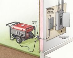 To use a portable generator without the hassle of running extension cords, hire an electrician to install a manual transfer switch subpanel off your main circuit panel