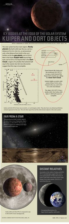 Astronomers are discovering trans-Neptunian objects belonging to the Oort Cloud, the most distant region of Earth's solar system. Credit: By Karl Tate, Infographics Artist Earth And Space Science, Earth From Space, Science And Nature, Earth And Solar System, Our Solar System, Oort Cloud, Dwarf Planet, Space Facts, Planetary Science