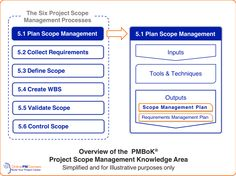 Scope Management Plan: Everything You Need to Know Waste Management Plan, Business Management, Project Management, Marketing Plan Template, Business Plan Template, Pmp Exam Prep, Project Definition, Restaurant Business Plan, Doctors Note Template