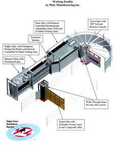 turret gate cattle handling facility example