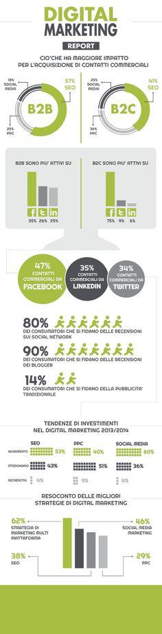 infografica sul digitalmarketing