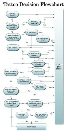 Tattoo decision flowchart. More people should follow this