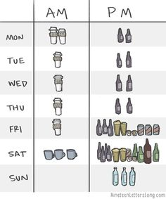 An average week illustrated with beverages. - Imgur