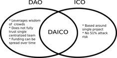 이더리움 창시자, 새로운 ICO 모델 내놓았다