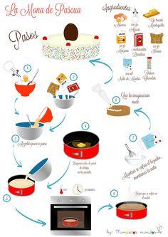 receta mona pascua semana santa bizcocho tarta pastel imprimible gratis free descargable
