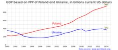 Economy of Ukraine - Wikiwand