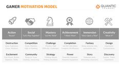 The Gamer Motivation Model in Handy Reference Chart and Slides - Quantic Foundry