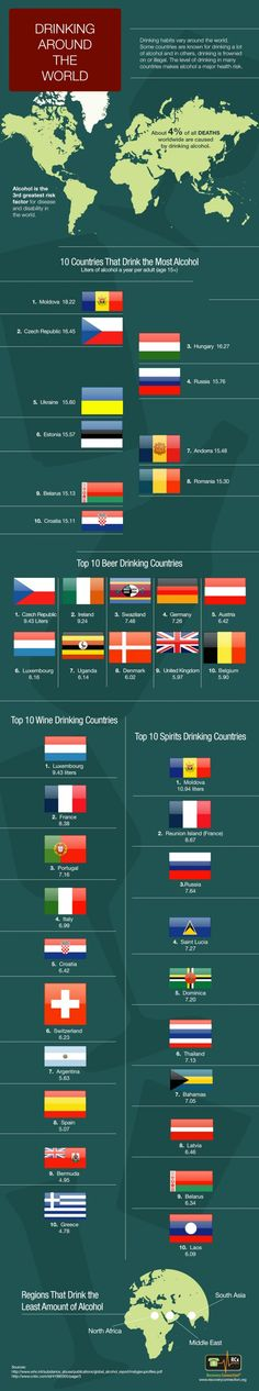 Top 10 Alcohol counsuming countries.