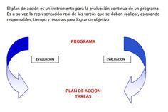 SGSST | Como hacer el plan de acción