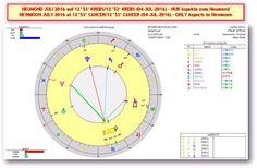 Akte Astrosuppe - glasklar!: * S+P Worldnews - ☼ NEUMOND in KREBS ☼ (MO/04-JUL-2016 um 13h00m CEST/MESZ) Mit MARKT & GOLD-Analysen