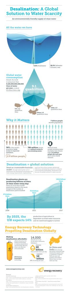 [Desalination : A Global Solution to Water Scarcity] http://www.mnn.com/money/sustainable-business-practices/blogs/desalination-the-solution-to-the-global-water-crisis