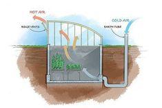 For off-grid, year-round veggies--even in sub-zero temps-- #greenhousefarm