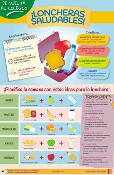 Image result for dieta saludable infografia