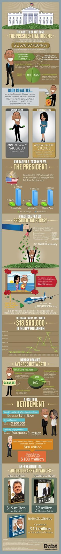 How Obama Makes His Money