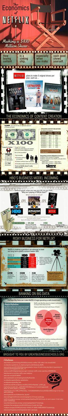 The economics of Netflix #infographic