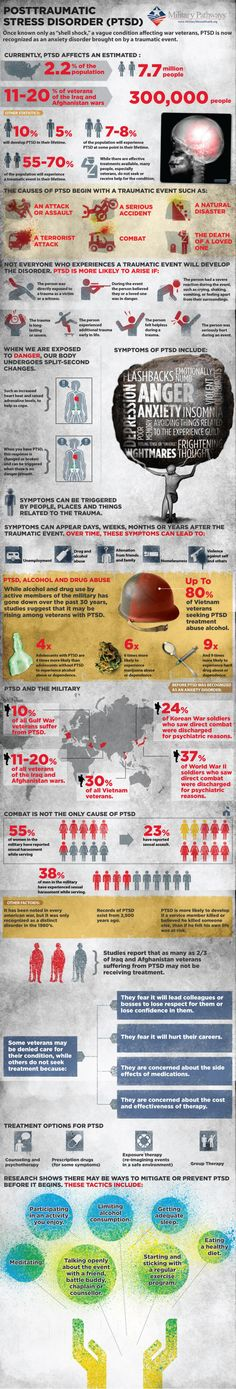 """PTSD: Post Traumatic Stress Disorder Infographic. Once known only as """"shell shock,"""" a vague condition affecting war veterans, PTSD is now recognized as an anxiety disorder brought on by a traumatic event."""