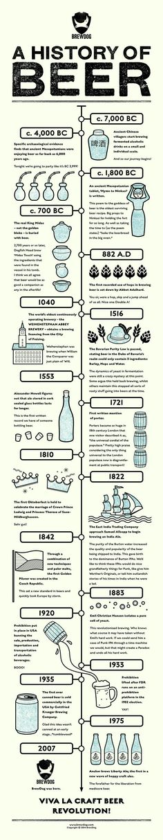 The Beer history time line  Or once upon a beer story