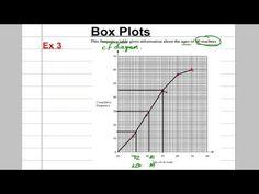 GCSE Revision Video 26 - Box Plots - YouTube