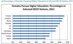 Women increasingly outpacing men's higher education participation in many world markets Sociology, Design Thinking, Higher Education, Content, Women, College Teaching, Women's, Woman