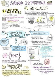 study, escuela, and tips Study Techniques, Study Methods, Back To School, High School, Bullet Journal School, School Study Tips, School Notes, Study Inspiration, Study Ideas