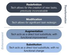 10 ways to reach SAMR's redefinition level FROM DITCH THAT TEXTBOOK