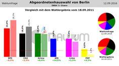 Vergleich Umfrage / Wahlergebnis: Abgeordnetenhauswahl Berlin (#aghw) - INSA - 12.09.2016