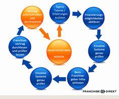 Der Weg zum Franchisenehmer: Schritt für Schritt zum Erfolg